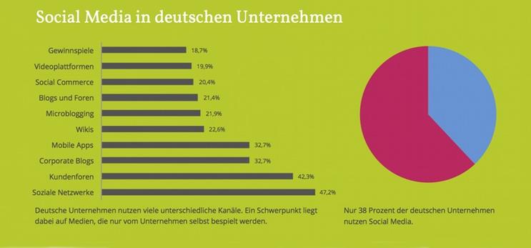 Social Media: Das Unternehmen als Medienhaus